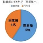 異業種からの転職割合の円グラフ