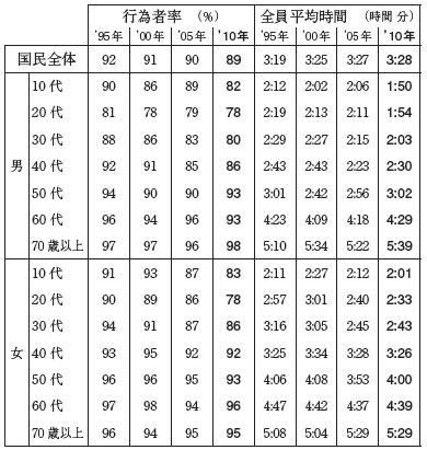NHK放送文化研究所調べ