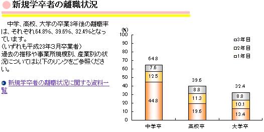 厚生労働省職業安定業務統計