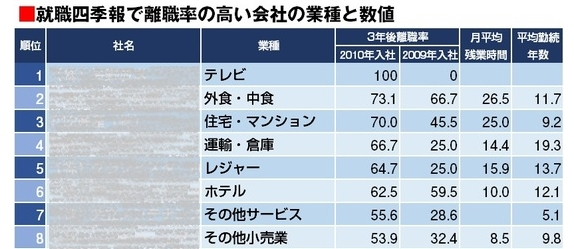 新卒3年以内の退職者率:企業別
