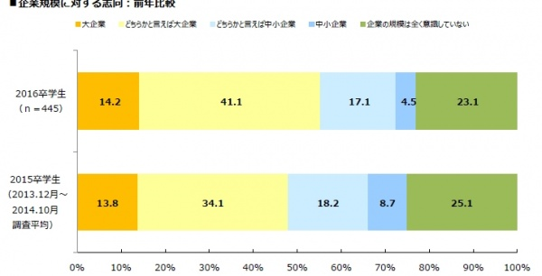 「2016年3月卒業予定者の就職活動に関する調査