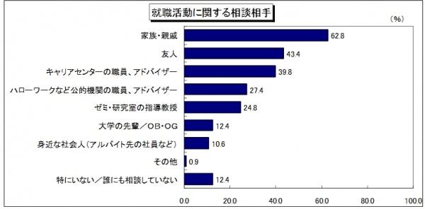 就職活動に関する相談相手は、「家族・親戚」が 62.8%と最も多い。