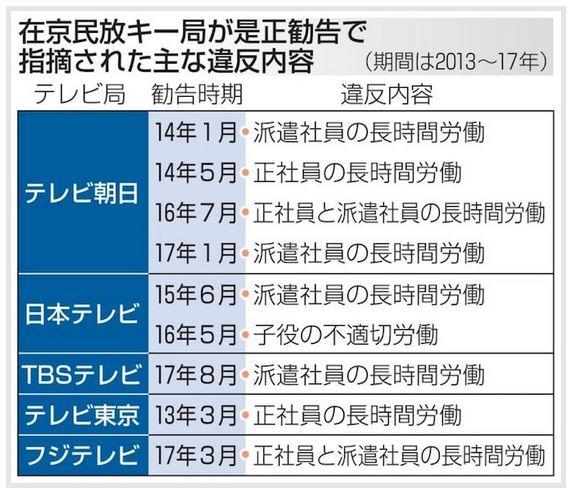 在京民放キー局が是正勧告で指摘された主な違反内容